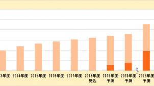 """2030年度の太陽光普及率は9.7% """"卒FIT""""は47%に 富士経済調べ"""