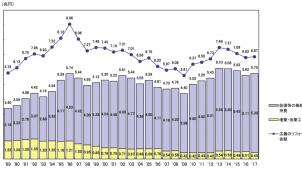 年収ランク別世帯数を地図データ連動、高精度のエリアマーケティング可能に