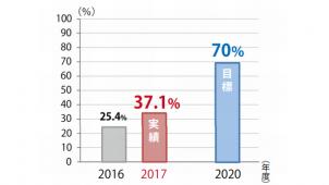 プレ協、ZEH率37% 「住生活向上推進プラン2020」の2017年度実績を公表