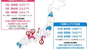 共働き夫婦の「家事シェア力」ランキング1位は「兵庫県」