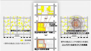 国交省、都市のスポンジ化対策へ「区画整理活用ガイドライン」作成