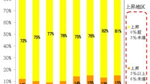 主要都市の地価は緩やかな上昇基調が継続 地価LOOKレポート
