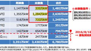 経産省、太陽光発電の未稼働案件への新たな対応を発表