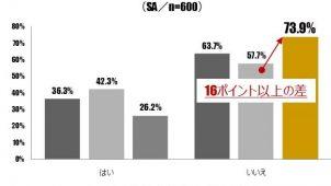 東名阪20~30代未婚者、約4割が結婚の意向なし-グローバル・リンク・マネジメント調べ