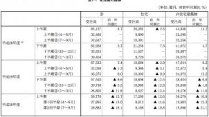 住宅リフォーム・リニューアル工事受注高は10.8%減 国交省調べ