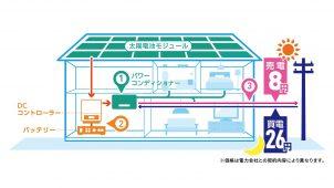 自家消費を支援、パワコン不要な家庭用蓄電システム発売