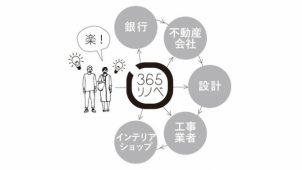 """オノヤ、""""中古マンション+定額リノベ""""の「IoTモデルルーム」着工"""