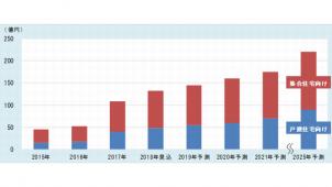 2025年の宅配ボックス国内市場は220億円