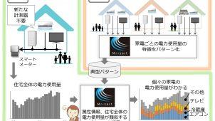 三菱電機、AIで家電ごとの電力使用量を推定する新技術を開発