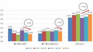 不動産「買い時だと思う」16.3% 減退傾向続く 全宅連/全宅保証調べ