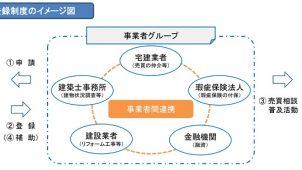 東京都、既存住宅流通支援事業の2019年度予算を増額へ