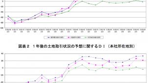主要企業の土地取引状況、東京は引き続き「活発」が増加