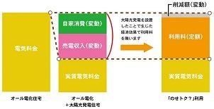 TEPCOホームテック、初期費用0円の太陽光発電システム設置モデルをエクソルと協働