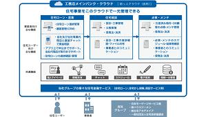 日本モーゲージサービス、工務店向けに金融含めた業務クラウドサービスを開始