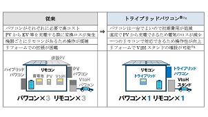 収納計画×安心計画 収納提案サービス「Space」新商品発表会
