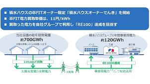 積水ハウス、同社オーナーの卒FIT電力を買い取り 事業用電力に利用