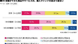 不動産内覧などでのVR体験「購入意欲が高まると思う」42% マクロミル調べ