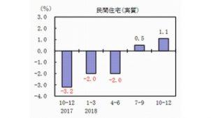 民間住宅投資、2四半期連続でプラス GDP速報
