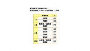住宅にお金をかけたい都道府県、1位は「秋田」と「沖縄」