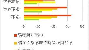 使用している暖房機器への不満、機能よりも「暖房費」の高さ OMソーラー