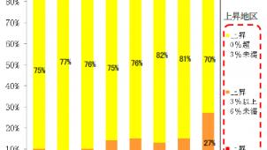 主要都市の地価は97%の地区で緩やかな上昇 第4四半期地価LOOKレポート