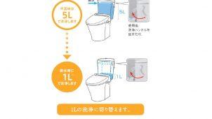 LIXIL、断水時にもそのまま使える災害配慮トイレ