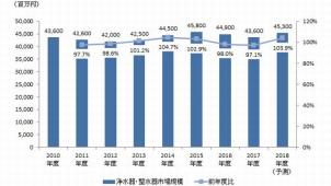 浄水器・整水器市場 2017年度微減も18年度は微増へ