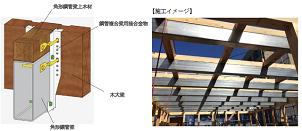 ナイス、木材と角形鋼管のハイブリッド構造梁を日鉄住金建材と共同開発