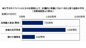 働く女性の「住宅購入資金」は725万円 日本FP協会調べ