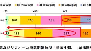 リフォーム事業者の8割が将来の人手不足に不安 リ推協調べ