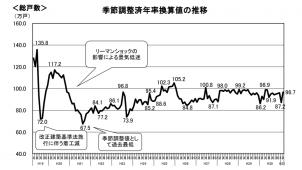 2月新設住宅着工、持家9.9%増 5カ月連続で増加