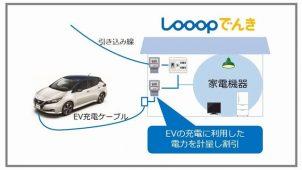 Looop、EV充電に利用した電力を割引する実証実験