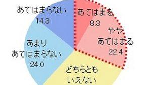 自宅の防犯対策は約3割どまり 東京ガス調べ