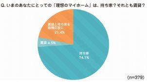 ママの理想のマイホーム「新築戸建て注文」が6割以上 現実は約2割