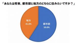 将来の居住地「都市部」が6割 全宅連・全宅保証調べ