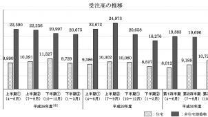 建築物リフォーム・リニューアル工事受注高は1.8%減 国交省調べ