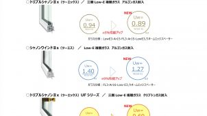 エクセルシャノン、高性能樹脂サッシのU値を5~10%向上