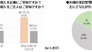 夫婦の金銭事情、お互いの収入「正確に知らない」3割以上 ゲンナイ製薬調べ
