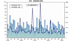 3月の企業倒産件数、建設業は27.2%減 帝国データバンク調べ