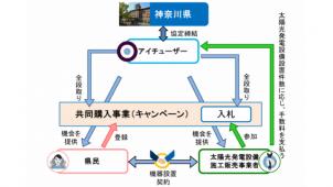アイチューザー、神奈川で太陽光発電システム共同購入事業