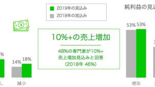 2019年売上「増加見込み」の事業者は59% Houzz Japan調べ
