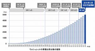 TOTO、ウォシュレット累計出荷台数が5000万台を突破