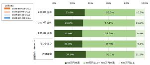 2018年のリフォーム費用は平均209.5万円 ホームプロ調べ
