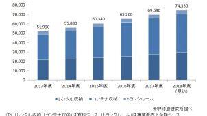 2018年度収納サービス市場は前年度比6.7%増 矢野経済研調べ