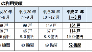 「リ・バース60」、1~3月付保実績戸数が6.3倍