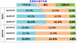 建設業の66.3%で正社員「不足」 帝国データバンク調べ