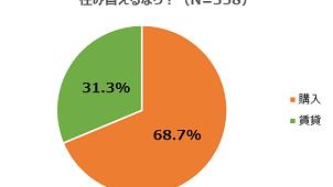 自宅所有者、住み替えるなら「購入」が68.7% リビンマッチ調べ