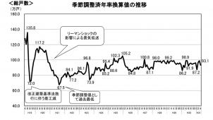4月新設住宅着工 持家9.2%増 7カ月連続増加も「駆け込みは限定的」