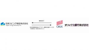 日本リビング保証、オリックス銀行と顧客紹介業務契約