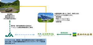 エコスタイルと農林中央金庫、太陽光発電事業で提携